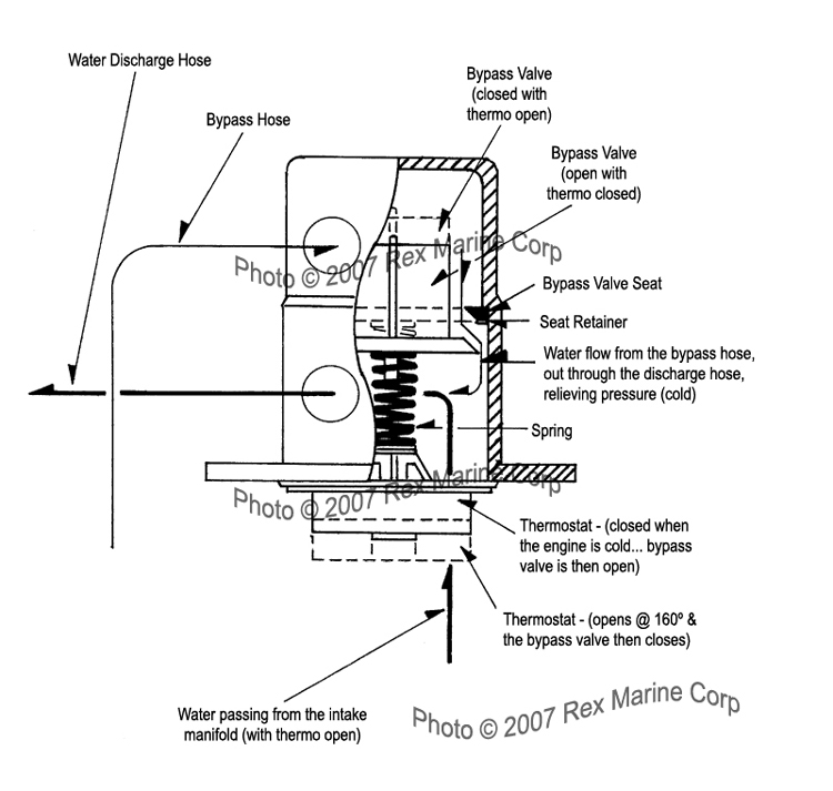 Why cutaway view diagram of water flow through rex marine thermostat housing kit automotive performance products boat marine parts hardware sciox Choice Image